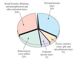 Us Government Revenue Pie Chart Solved A Pie Chart Showing U S Government Sources Of