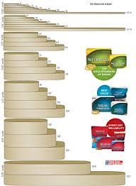 Staples Rubber Band Size Chart