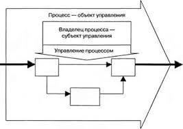 Реферат Методология моделирования бизнес процессов Б Владелец процесса это должностное лицо или коллегиальный орган управления имеющий в своем распоряжении ресурсы необходимые для выполнения процесса