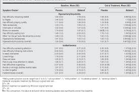 Ritalin Vs Adderall Dosage Chart Table 2 From Efficacy Of A Mixed Amphetamine Salts Compound
