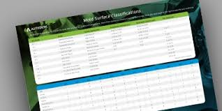Mold Surface Classifications Spi Recommended Materials