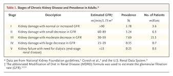 Stage Iv Chronic Kidney Disease Nejm