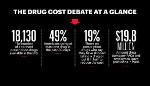 Prescription Drug Identifier Chart Why Prescription Drugs Cost So Much