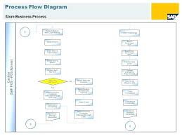 Customer Returns Process Flow Chart Sap Flow Diagram Catalogue Of Schemas