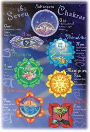 Poster The Seven Chakras Integrative Yoga Therapy