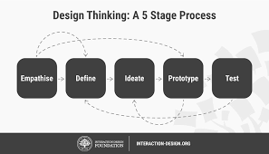 Design Thinking Chart 5 Stages In The Design Thinking Process Interaction Design