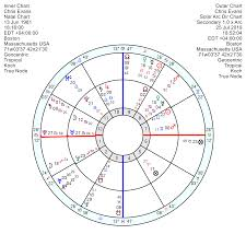 Chris Evans A Gemini With Heart Astroinform With