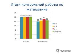Презентация на тему Анализ успеваемости в ых классах уч год  6 Итоги контрольной работы по математике