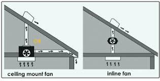 bathroom fan install. why use an inline fan for bathroom ventilation? install