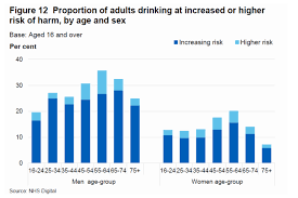 Alcohol - Down 2017 amp; Uk In Up Rates Deaths Death Consumption Policy Hse