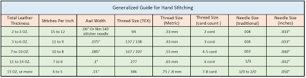 Needle Thread Chart Generalized Guide To Needle Thread And Awl Sizing For Hand