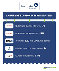 It's important to remember when comparing costco auto insurance offers policyholders many discounts and benefits, so they can save money on their car insurance. Ameriprise Auto Insurance Review 2021 Carsurance