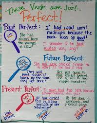 Verb Tense Anchor Chart Future Perfect Verb Tense