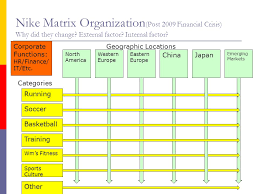 Organization Of Multinational Operations Ppt Video Online