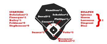 2017 Zips Projections Cincinnati Reds Fangraphs Baseball