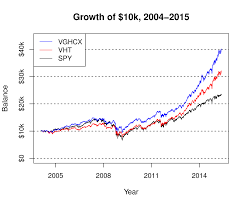 Vghcx Stock Chart Vghcx Vs Passive Healthcare Funds Xlv And Vht Vanguard