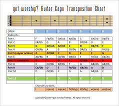 Capo Transpose Chart Guitar Capo Key Conversion Chart Www Bedowntowndaytona Com