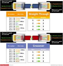 cat 5 pinout diagram cat 5 pinout diagram wiring diagrams Ethernet Pinout Diagram cat 5 jack wiring diagram on cat images free download wiring diagrams cat 5 pinout diagram ethernet cable pinout diagram