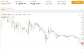 Bitcoin Cash Vs Bitcoin Price Chart Bitcoin Civil War Bitcoin Vs Bitcoin Cash Hype Codes