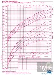 Baby Length Chart By Month Baby And Toddler Growth Charts For Girls Myria