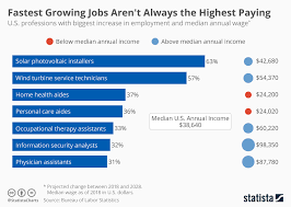 Chart Fastest Growing Jobs Arent Always The Highest Paying