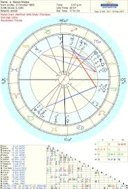 Interceptions In Your Natal Birth Chart What Is An
