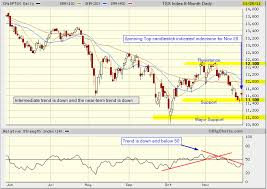 Tsx Globe And Mail Chart Tsx Index Daily Candlestick Chart Tradeonline Ca