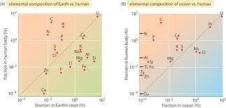 figure 2 paring the elemental position by weight in percent for the most abundant elements in the human body a to the earth s crust and b to the