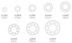 Online Diamond Size Chart Diamond Size Chart Mobile Jonathan Lambert