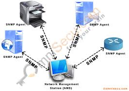 What Is Snmp What Is Snmp Simple Network Management Protocol