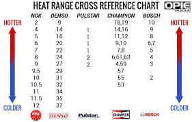 Spark Plug Brand Conversion Chart Spark Plug Heat Conversions Made Easy Opie Oils Blog