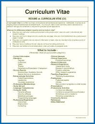 Resume Cv Meaning Extraordinary Define Cv Resume Kenicandlecomfortzone