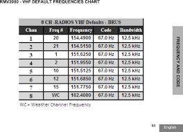 Vhf Spectrum Chart 89ft4913 Portable Two Way Uhf Radio User Manual Rdx Series