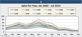 Month To Month Comparison Excel Chart Create Cycle Plots In Excel To Chart Seasonal Sales Data