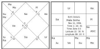 Mala Sinha Birth Chart Mala Sinha Kundli Horoscope By