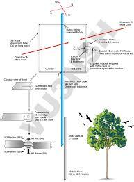 high gain fm antenna