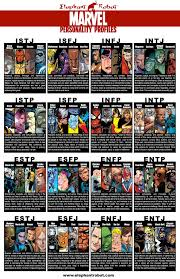 10 Myers Briggs Type Charts For Pop Culture Characters