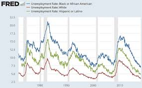 Black Unemployment Chart Trump Congratulates Himself On Low Black Unemployment Rate