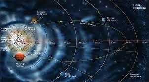 Реферат Солнечная система com Банк рефератов  Солнечная система вместе с миллионами других звезд и звездных систем образует Млечный путь Так как Солнце находится на окраине Млечного Пути