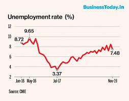 Unemployment Chart By Year Unemployment Rate Falls To 7 48 In November Labour