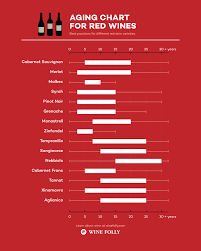 Red Wine Aging Chart Best Practices Wine Folly Wine