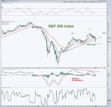 S P 500 Chart Update Bull Bear Battle At 2700 See It Market