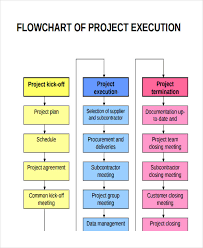 Project Flow Chart Templates 6 Free Word Pdf Format