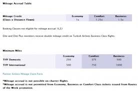 Turkish Airlines Redemption Chart Turkish Airlines Miles Smiles Changes June 1 2014