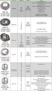Dana Differential Identification Chart Jeep Factory Axle Identification Chart Quadratec