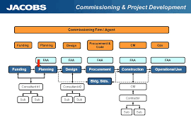 Project Management Templates For Airport Faa Funded