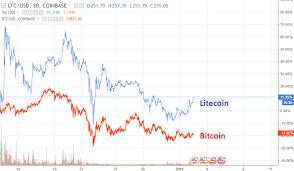 Where Does The Micro Transaction Bitcoin Go To Litecoin