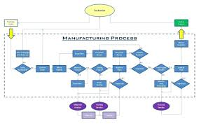 Production Flow Chart - Cypru.hamsaa.co