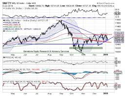 Nifty Outlook Market Outlook Nifty To See Positive Start