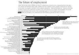 This Chart Spells Out In Black And White Just How Many Jobs Will